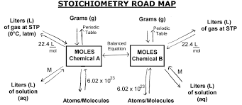 Good Help Guide For Basic Stoichiometry And Conversions