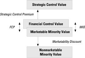Levels Of Value Mercer Capital