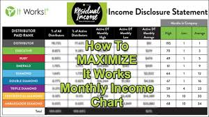Monthly Income Chart How To Maximize It Works Monthly Income Chart Youtube