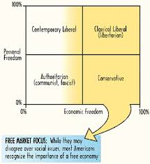 Conservative Vs Liberal Chart Is The Mackinac Center For Public Policy Liberal