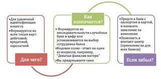 Контрольная информация по карте Сбербанк КредиторПро  Что такое контрольная информация по карточке Сбербанка