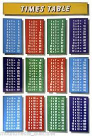 Details About Laminated Times Tables Childrens Poster 59x86cm Multiplication Chart Art
