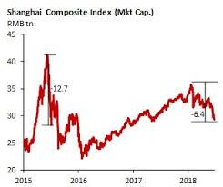 China Chart Book Stocks Enter Bear Territory