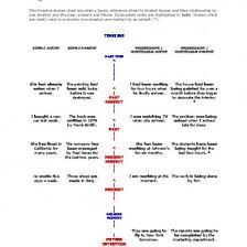 English Tenses Timeline Chart Eljqv9wz0d41