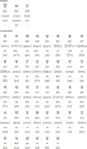 Punjabi Language Alphabets And Pronunciation