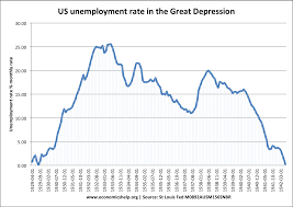 economics essays causes of great depression us unemployment rose from zero in 1929 to over 25% in 1932 indicating the severity and seriousness of the decline in economic activity