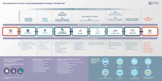 Design Of Supply Chain Systems Supply Chain Trends Technology In Supply Chain Management