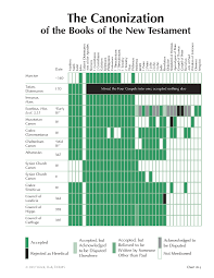 18 5 The Canonization Of The Books Of The New Testament