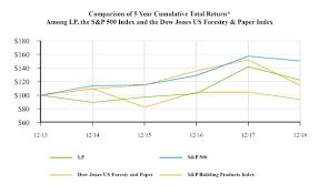 Lp Smartside Coverage Chart Louisiana Pacific Corp 2018 Annual Report 10 K