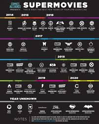 Film Chart 2014 Superhero Movie Chart Lets You Plan The Next 6 Years Of