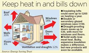 4 Ways to Heat Your House Without Electricity