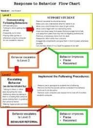 Rti Behavior Flow Chart Rti Flow Chart For Teachers Rti Flow Chart For Teachers