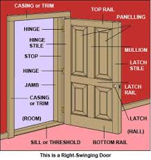 door jamb diagram. Define Door Jamb Step 2 Install The Jambs Diagram O