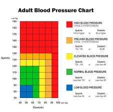 Blood Pressure Chart For Women Blood Pressure Chart Rush Memorial