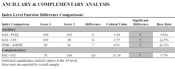 Gai Score Chart Advanced Interpretation Of The Wisc V Learning Outcomes Pdf