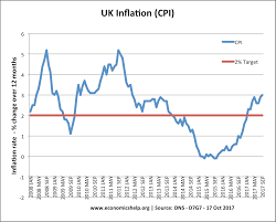Annual Inflation Rate Chart Uk Inflation Rate And Graphs Economics Help