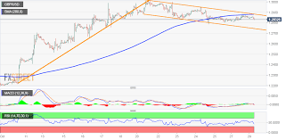 Usd To Gbp Chart Gbp Usd Technical Analysis Bullish Flag Pattern Spotted On