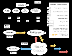 energy monitor requirements • jeelabs