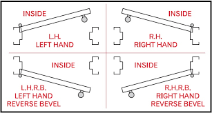 Commercial Door Handing Chart Sargent 8245 Lnl Dwelling Dormitory Entrance Mortise Lockset