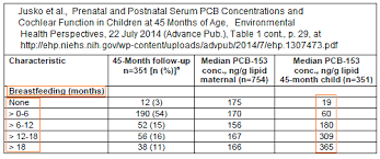 Breastmilk Vs Formula Nutrition Chart Scientific Studies About Effects Of Breastfeeding Vs