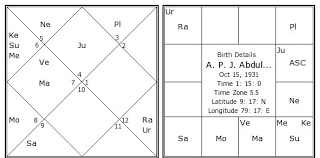 A P J Abdul Kalam Birth Chart A P J Abdul Kalam