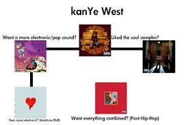 Kanye West Flowchart Kanye West Org Chart