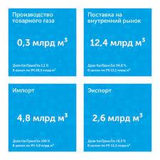 О компании КазТрансГаз Доля АО КазТрансГаз в сфере газа и газоснабжения Казахстана в 2016 году представлена в нижеследующей схеме