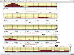 Nyc Marathon Elevation Chart Last Minute Marathon Thoughts Nyc Marathon