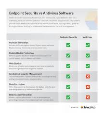 Virus Protection Comparison Chart Endpoint Antivirus Vs Endpoint Security Key Differences