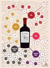 Alcohol Types Chart Know Your Wine Wine Infographic Wine Chart Different