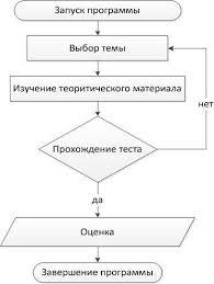 Реферат Автоматизированная обучающая система по дисциплине  Автоматизированная обучающая система по дисциплине amp quot Программирование amp