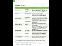 16 Career Clusters Chart North Carolina Career Clusters Guide Ppt Download