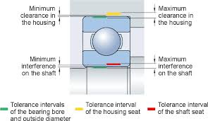Bearing Clearance Chart Skf Pdf Tolerances And Resultant Fits