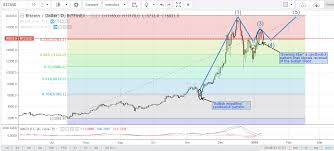 Bitcoin Price Analysis For January 7th 2018 Bears In
