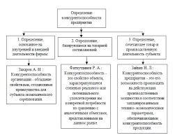 Реферат Управление конкурентоспособностью предприятия в  Классификация подходов к определению термина <q>конкурентоспособность предприятия< q>