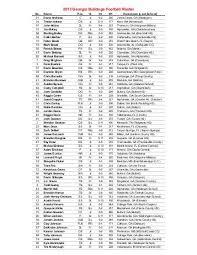 Georgia Bulldogs Roster