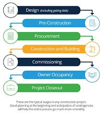Jcids Process Flow Chart Civil Engineering Process Flow Chart 2019