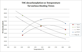 Decarb Chart Decarboxylation Data Graphs Cooking With Cannabis