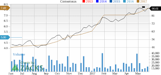 Wdc Stock Chart Why Western Digital Corporation Wdc Stock Might Be A Great