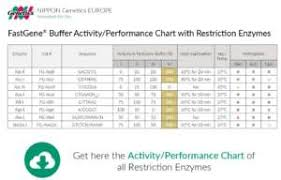 Fastcut Tool Chart Restriction Enzymes Nippon Genetics Europe