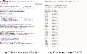 Semantic Figure - Of Resident On South Registration In Numbers Scholar From The 2 Guessability Korea