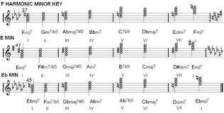 Harmonic Key Chart Chord Charts Harmonic Minor Key Music Chords Minor