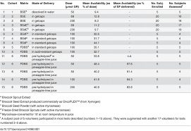 Mean Bioavailability Of Sulforaphane From Broccoli Sprout