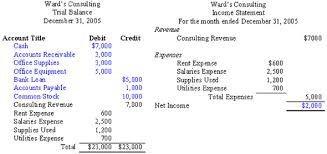Accounting Trial Balance Example And Financial Statement Preparation ...