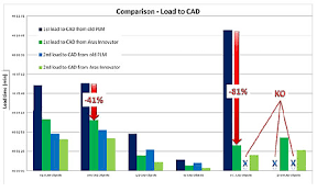 Plm Vendor Comparison Chart Performance Boost From Next Generation Plm Engineering Com