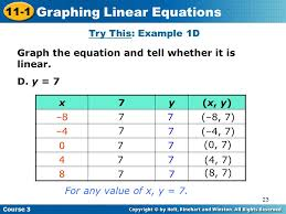 23 graphing linear equations