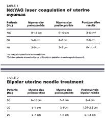 Uterine Fibroid Size Chart Bedowntowndaytona Com