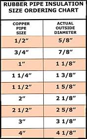 Refrigeration Refrigeration Tubing Sizes