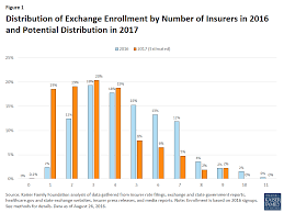 figure 1 distribution of exchange enrollment by number of insurers in 2016 and potential distribution