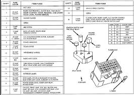fuse box diagram 2009 dodge ram 3500 wiring diagram expert 09 dodge ram fuse diagram wiring diagram expert fuse box diagram 2009 dodge ram 3500